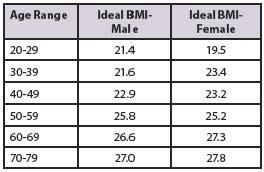 21 bmi Body Mass