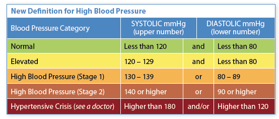 New Definition for High Blood Pressure
